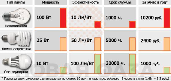 sravnenie-godovoi-ekonomii-elektroenergii-raznyh-tipov-lamp