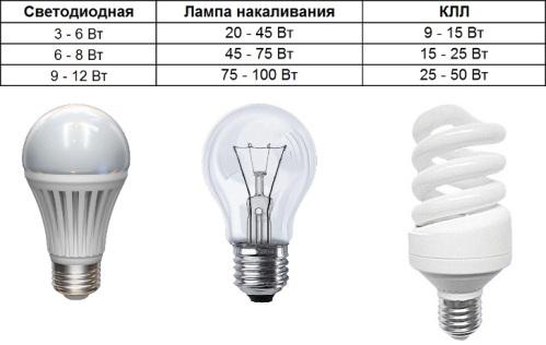 kak_vibrat_led_lampu